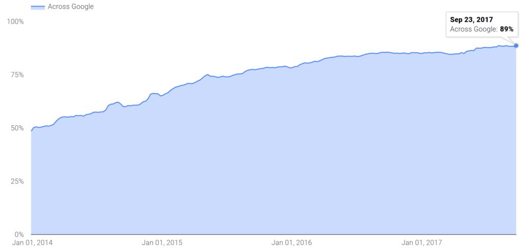 HTTPS liikluse muutus Google otsingumootoris vahemikus 2014-2017